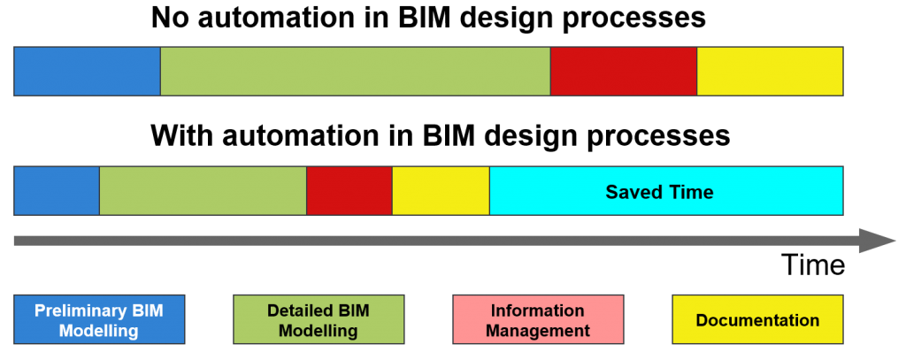 Automation benefits for BIM design processes