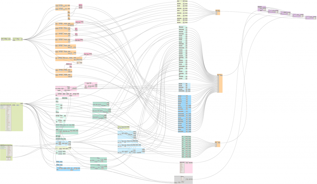 Dynamo data mining script example