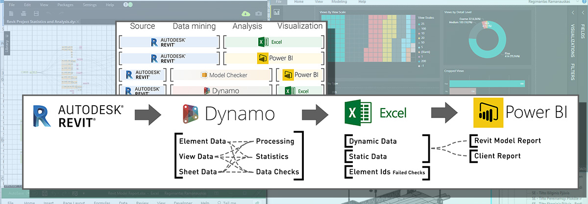 Implementing BIM Data analytics and data-centric workflows for Revit projects