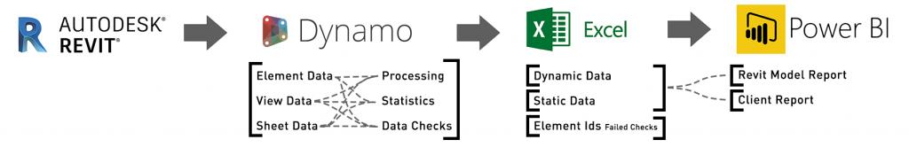 Revit Dynamo Excel PowerBI Data Workflow