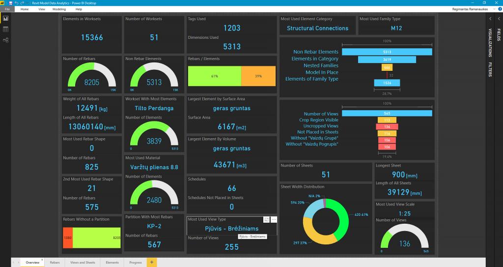 Revit BIM Project dashboard in Power BI