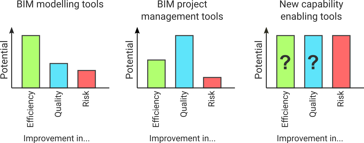 Different potential perspectives for BIM automation tools focused on efficiency, management or enabling new capabilities