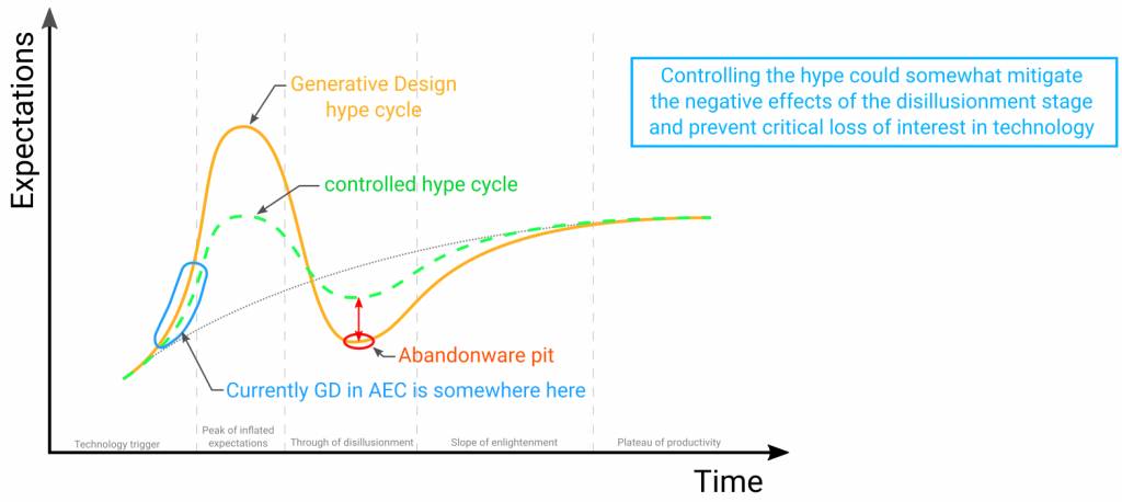 generative_design_Gartner_hype_cycle_for_AEC