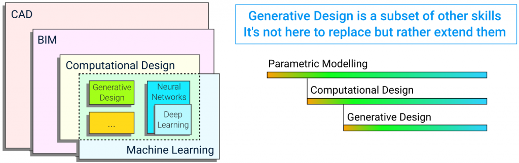 generative_design_is_a_subset_of_skills