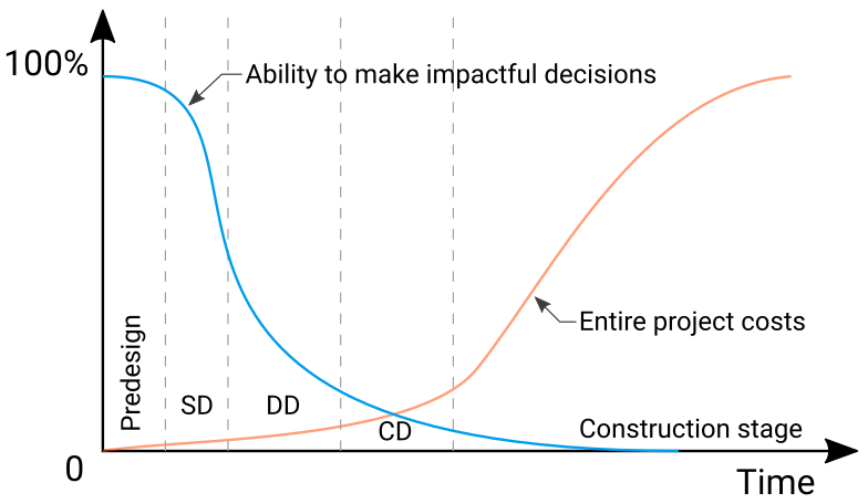 project_cost_vs_decision_impact_on_construction