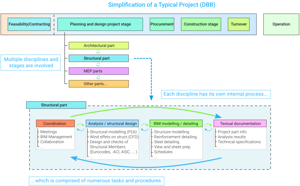 simplification_of_a_typical_DBB_project