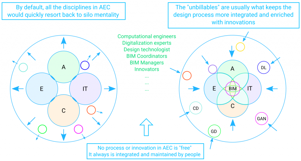 unbillables_keep_AEC_sector_integrated_through_BIM_and_other_innovations