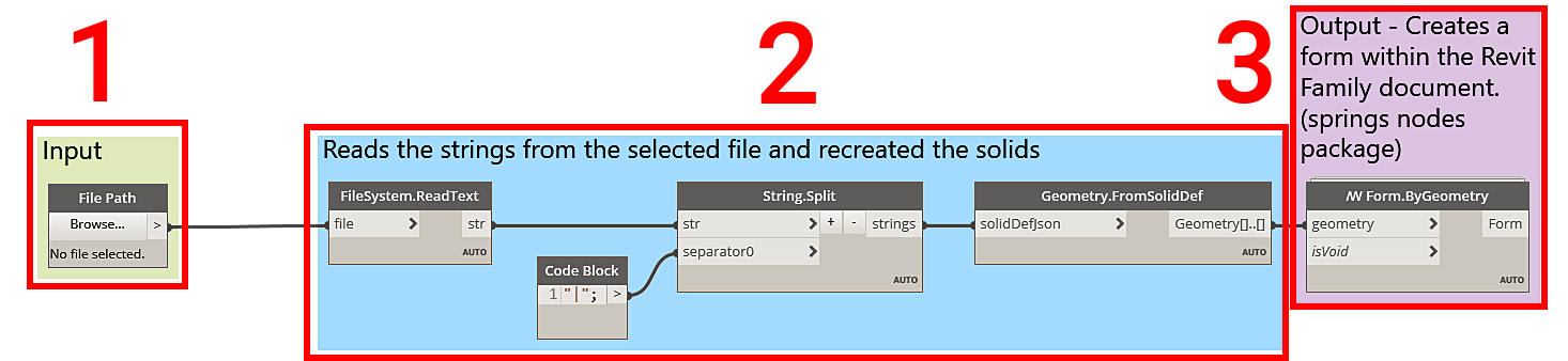 Dynamo script 2 - Load Reference Geometry Into Family Editor