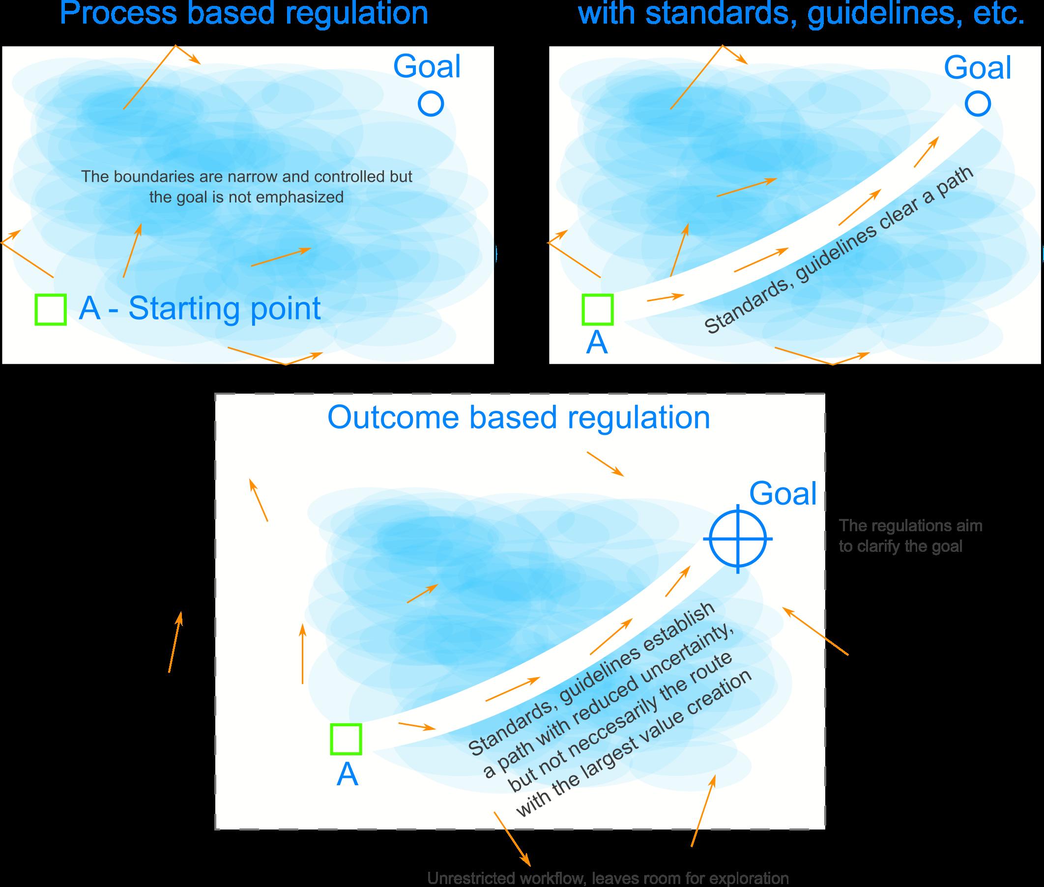 Outcome based regulation of AEC digitalization